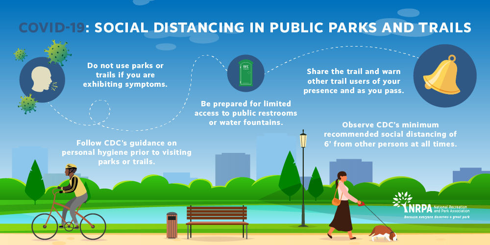 COVID-19: Social Distancing in Public Parks and Trails  #1 - Do not use parks or trails if you are exhibiting symptoms. #2 - Follow CDC's guidance on personal hygiene prior to visiting parks or trails. #3 - Be prepared for limited access to public restrooms or water fountains. #4 - Share the trail and warn other trail users of your presence and as you pass. #5 - Observe CDC's minimum recommended social distancing of 6' from other persons at all times.